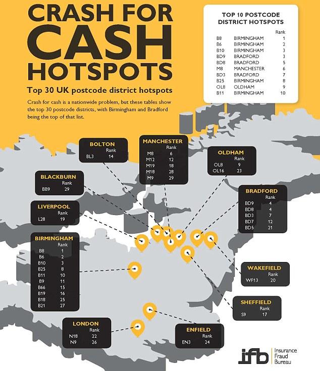 Crash for cash infographic